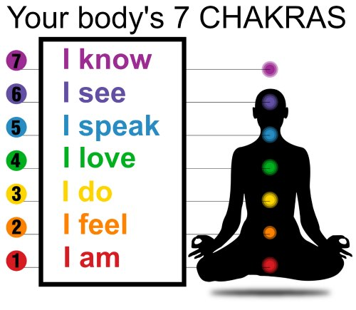 The Identities of the Chakras